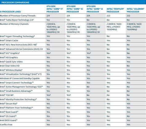 Cpu Info by Intel 5th Generation 14nm Broadwell Processors