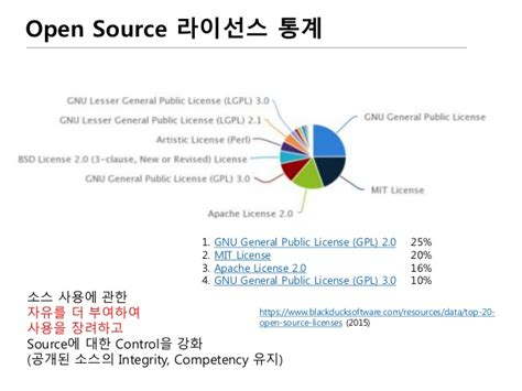 Open Source Mba by Open Source 그리고 Git과 Github Code Review