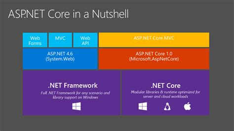 tutorial asp net core mvc c asp net core and create a webservice asmx stack