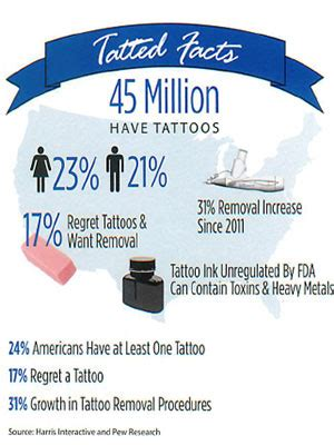 tattoo removal facts removal maine laser skin care