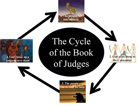 the book of judges pictures jesus as our ultimate introduction to judges evidence unseen