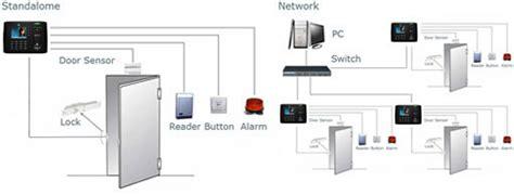 Paket Access Access Door System Access Pintu mesin absensi sidik jari mesin absensi fingerprint akses kontrol pintu cctv