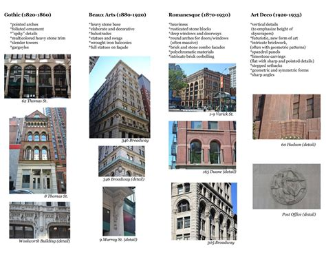 building style tribeca trust building architectural style guide