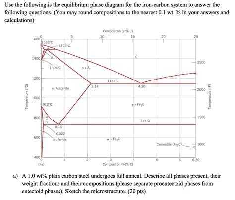 pb mg phase diagram given the mg pb binary alloy phase diagram below
