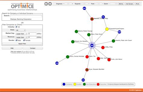 relationship mapping tool optimice products for social network analysis