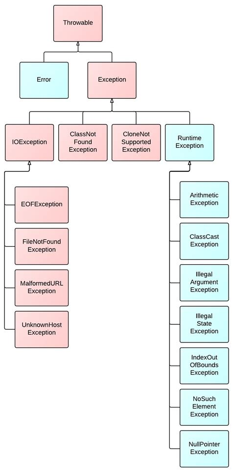 java hierarchical layout top 8 diagrams for understanding java java pinterest