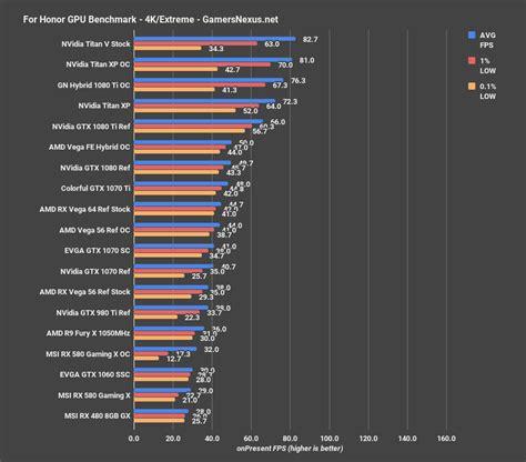 gaming bench titan v gaming benchmarks accelerating async performance