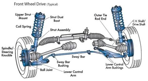 2009 audi s8 cv shaft breakdown pdf service manual 2006 bentley continental right side axle كتاب لشرح نظام التعليق والتوجيه في السيارات pdf ميكانيكا لايف