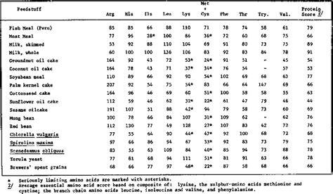 whole grains lysine arginine limiting amino acid meddic