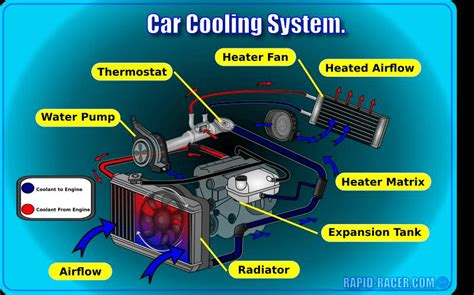 cooling system work     types  cooling  scientific