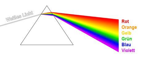 licht umleiten prisma
