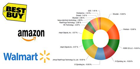 Sell Best Buy Gift Card For Amazon - a look at the best selling 3d printers at amazon walmart best buy s online stores