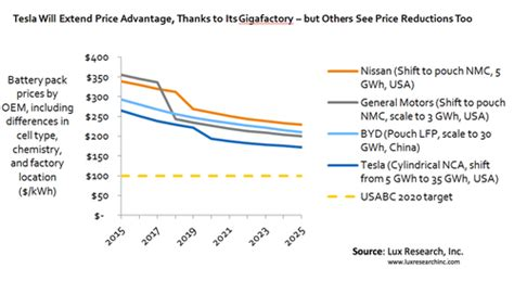 100 Cycle Battery Price - gigafactory will lead the way as battery pack prices drop