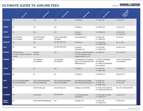 united airlines change fees airlines change fees jetblue baggage fee change