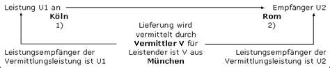 Musterrechnung Drittland Sonstige Leistung Sonstige Leistung Im Steuerlexikon