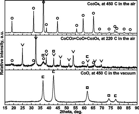 xrd pattern of cobalt oxide low energy consumption industrial production of ultra fine