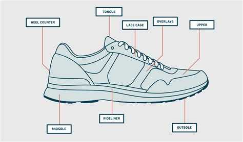 running shoe anatomy running shoes everything you need to