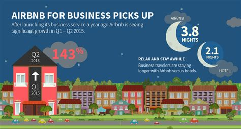 airbnb solo airbnb business