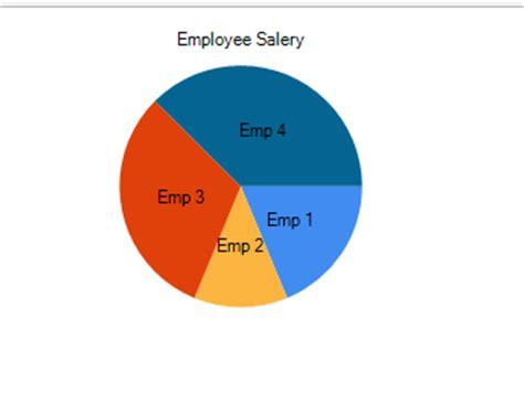 layout null mvc 3 mvc pie chart from database using c net mvc pie chart