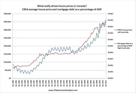 house prices in canada history readings at brian ripley s canadian housing price charts plunge o meter