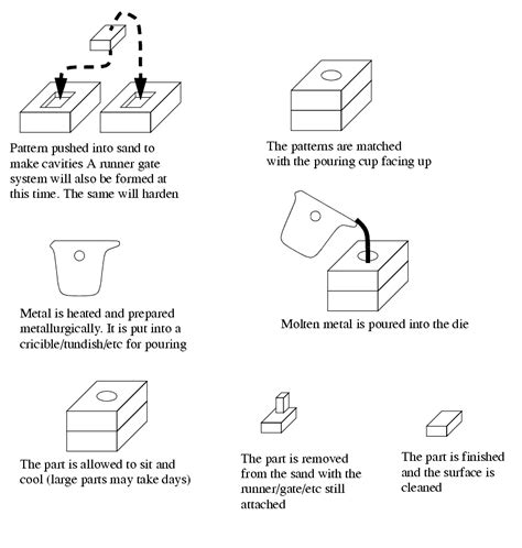 design of pattern in metal casting enotes manufacturing processes