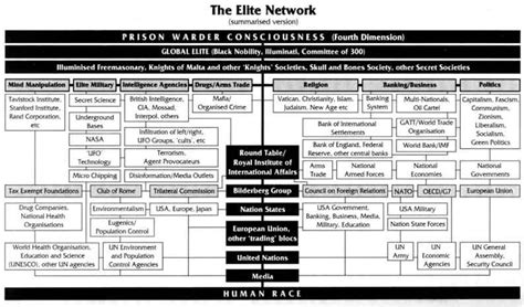 illuminati bloodlines chart the illuminati elites secret covenant organization and