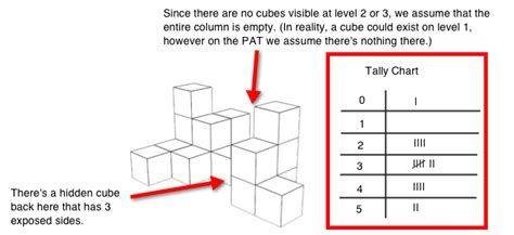 dat pat section how to tackle dat pat cube counting