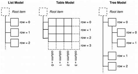 qtreeview tutorial model view tutorial qt widgets 5 10