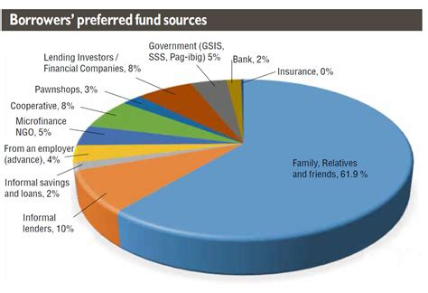 Formal Sector Of Credit Why Borrowers Prefer Informal Fund Sources Inquirer Business