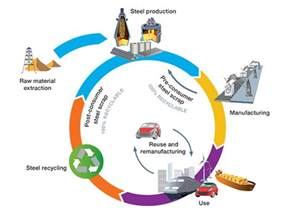 Car Tire Cycle Assessment Cycle Thinking Worldsteel