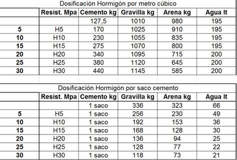 cuanto es un metro cuadrado necesito saber cu 225 nto de ripio y arena y cemento