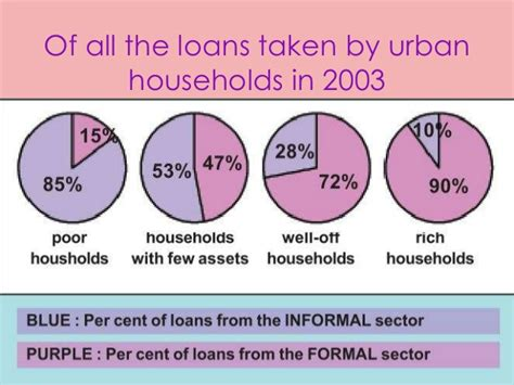 Formal And Informal Rural Credit In Four Provinces Of Formal Sector Credit In India