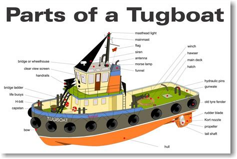 parts of a tugboat new classroom science poster ebay - Parts Of A Tugboat