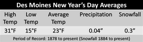 new year s day climate statistics des moines waterloo