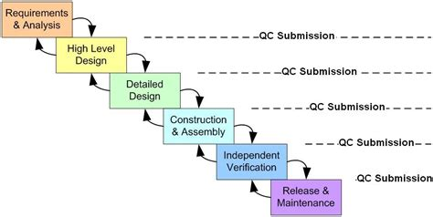 explain sdlc with diagram doamis sdlc