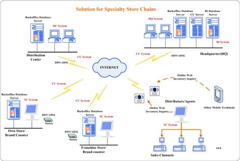 network layout topology image gallery network topology diagram