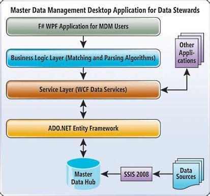 explain pattern matching algorithm msdn magazine dynamic data pattern matching database