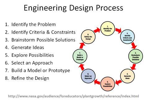 Engineering Design Process Worksheet by Engineering Design Process Worksheet Lesupercoin