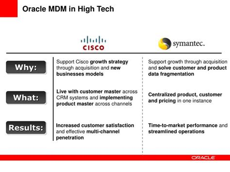 What Is Oracle Mdm by Ppt Oracle Master Data Management Suite Powerpoint Presentation Id 4585149