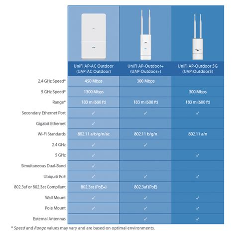 Ubiquity Ap Outdoor5 Uap Outdoor 5 Unifi Uap Outdoor ubiquiti uap ac outdoor cpe ap bridge isp supplies