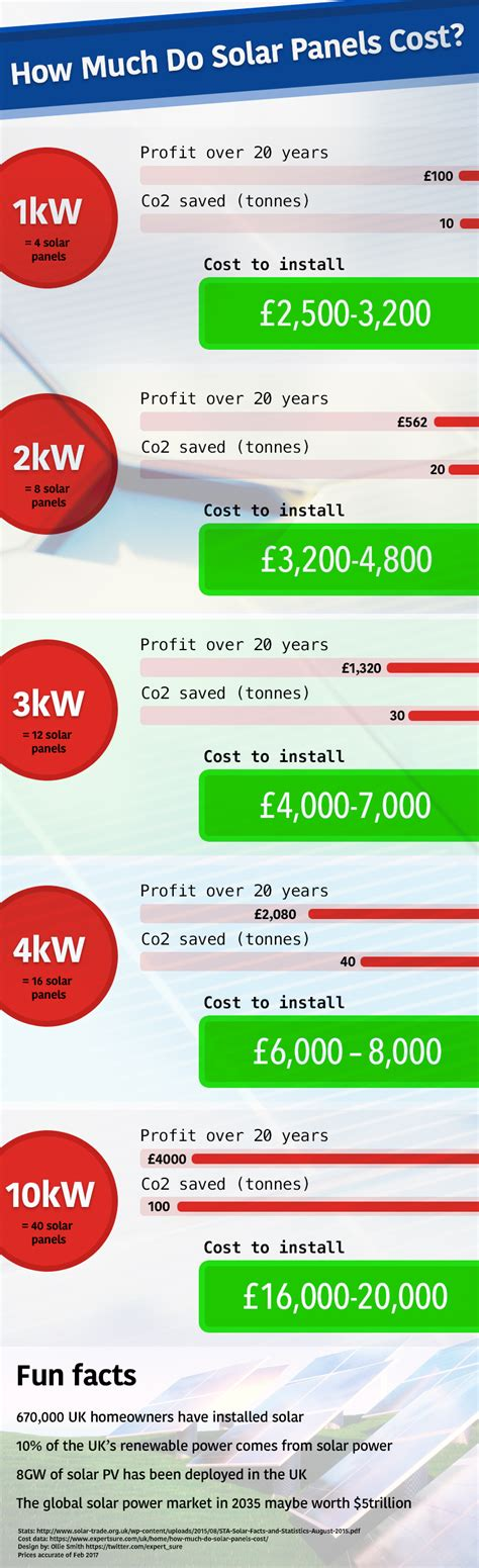 how much does it cost for solar energy how much do solar panels cost in the uk infographic