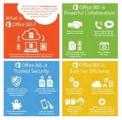 Microsoft Office What Is It Office 365 Dmc Inc