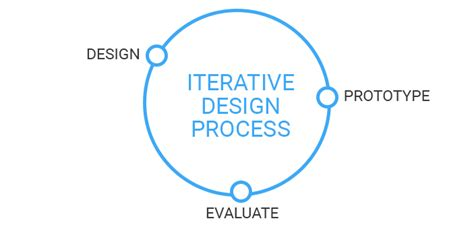 design is an iterative process web mobile app prototyping iterative design at tokbox