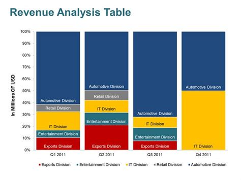 Editable Powerpoint Templates Revenue Analysis Business Concepts Models Powerpoint E Commerce Financial Model Template