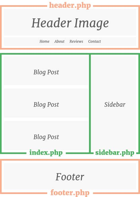creating header and footer in php awesome wordpress theme header pictures inspiration