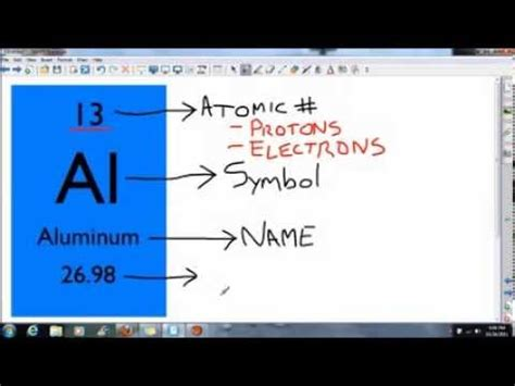 How Do You Calculate The Number Of Protons by Atomic Structure Part 2 Where To Find The Number Of