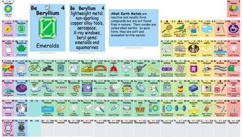 interactive periodic table creatively illustrates