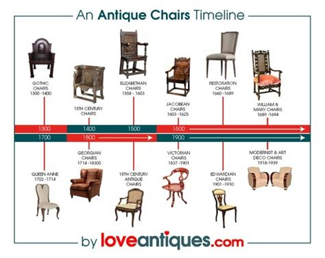furniture styles timeline antique chairs information learn about antique chairs