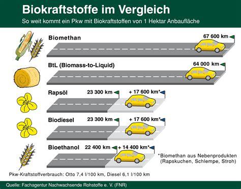 bioethanol vor und nachteile fnr mediathek biokraftstoffe im vergleich