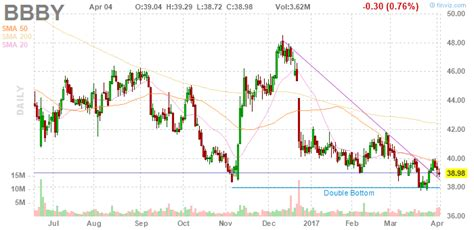 stocks to trade 4 5 17 bbby bed bath beyond earnings